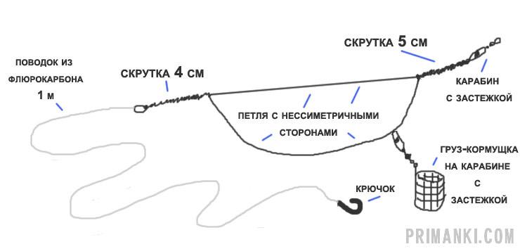Схема вязки несимметричной петли