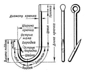 Как определить размер крючка на карпа - картинка