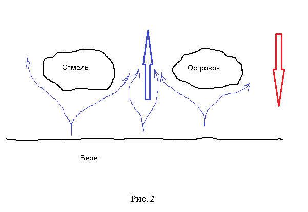 рис 2 Направление течения при ветре возле островка и отмели