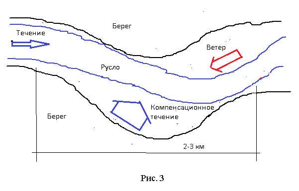 рис 3 компенсационное течение на реке
