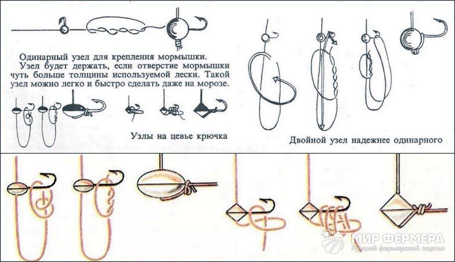 Двойной скользящий узел для мормышки