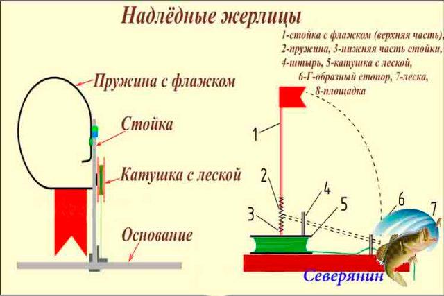 Типы и конструкции зимних жерлиц