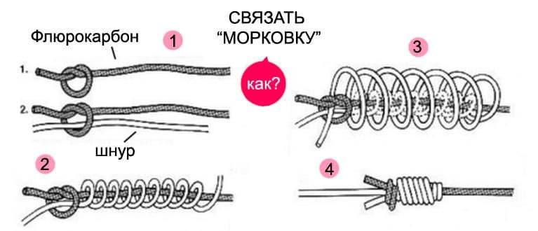 Схема связывания узла Морковка