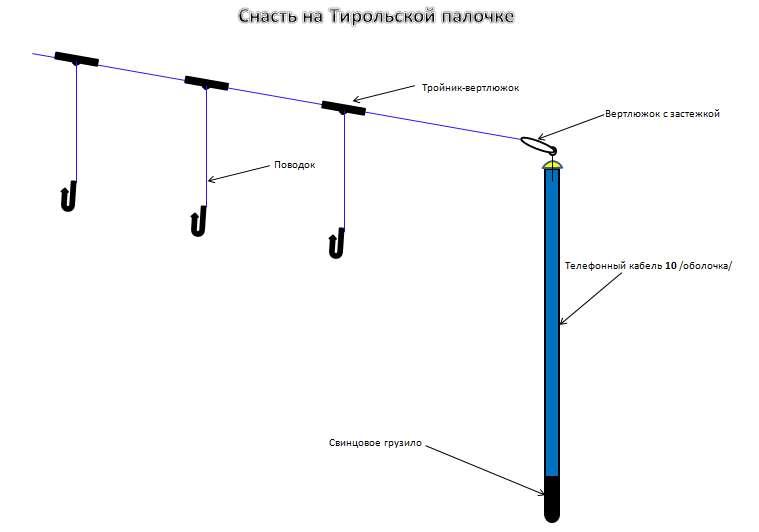 Тирольская палочка