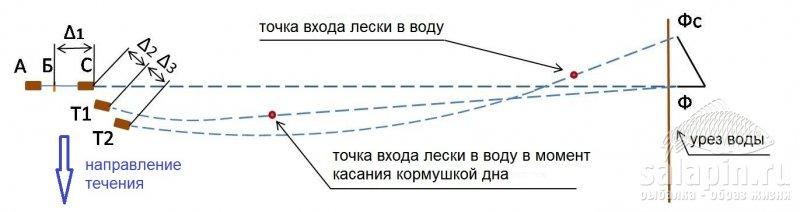 Рисунок 1 - Изменение положений фидерной кормушки и лески на сильном течении в плане, когда кормушка держит дно