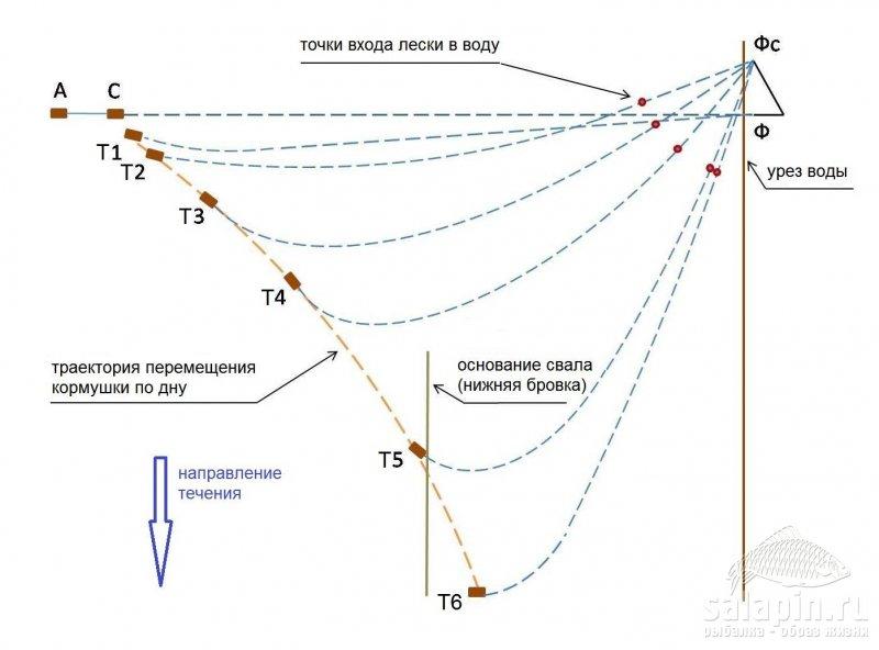 Рисунок 3 - Изменение положений фидерной кормушки и лески на сильном течении, когда кормушка не держит дно (вид сверху)